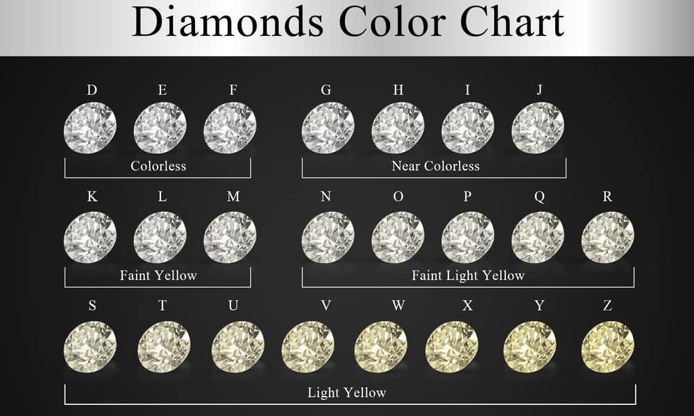 Simulated Diamond vs. Real Diamond Color Grade
