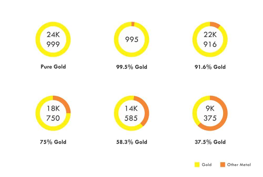 18K Gold vs. Other Gold Alloys