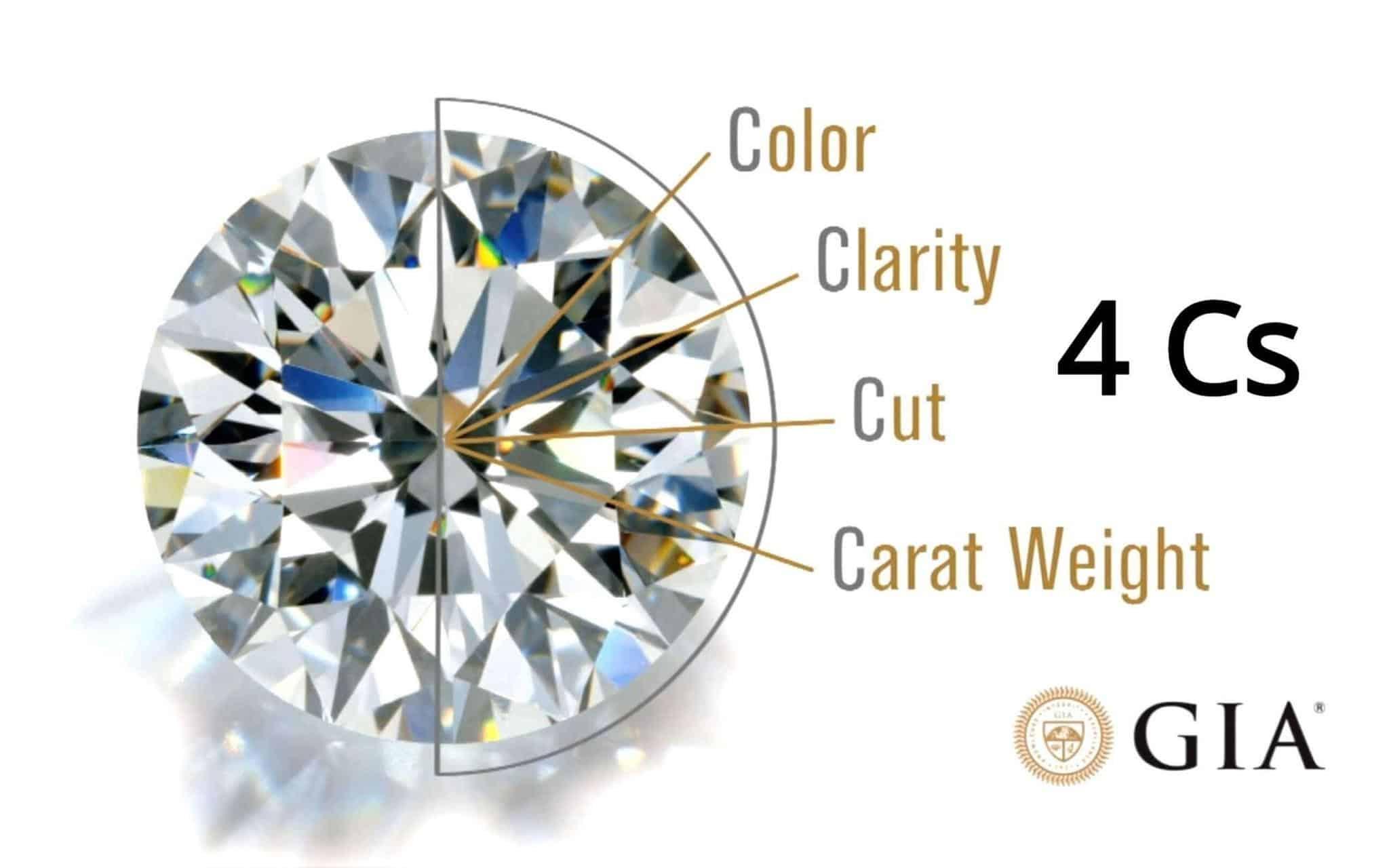 The 4Cs of Diamond Grading